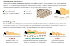 Beschreibung Schulterabsenkung